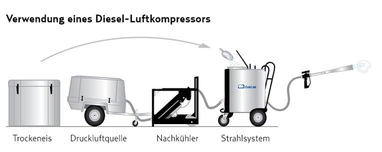 Verwendung eines Diesel-Luftkompressors - Nachkühler