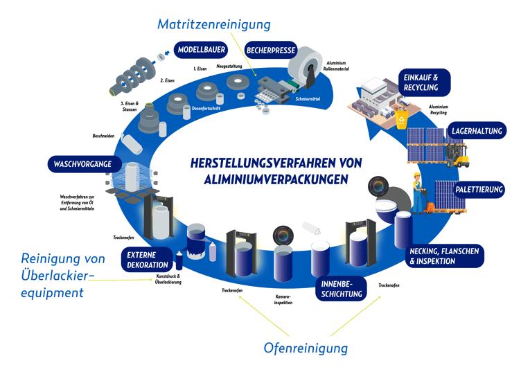 Diagramm zur Herstellung von Getränkedosen