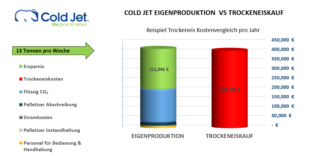 Cold Jet Eigenproduktion VS Trockeneiskauf