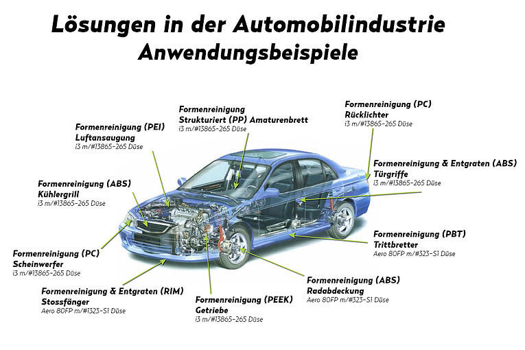 Anwendungsbeispiele Automobilindustrie